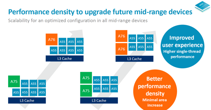Arquitectura Cortex-A76 con litografía de 7 nanómetros - características