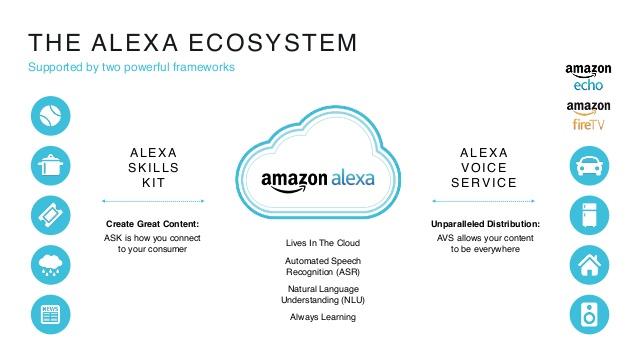 Esquema de Amazon Skills