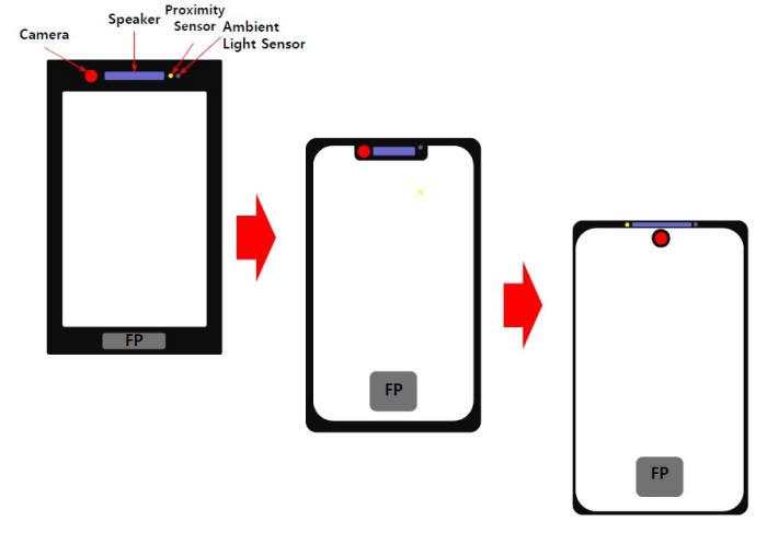 Huawei reduciría el Notch a un diminuto punto en pantalla - Diagrama de ETNews