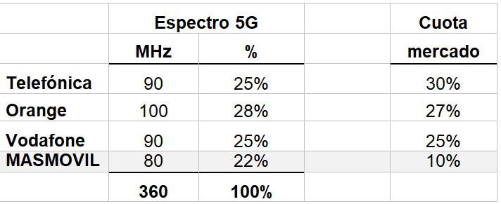 Reparto del Espectro 5G - MASMOVIL