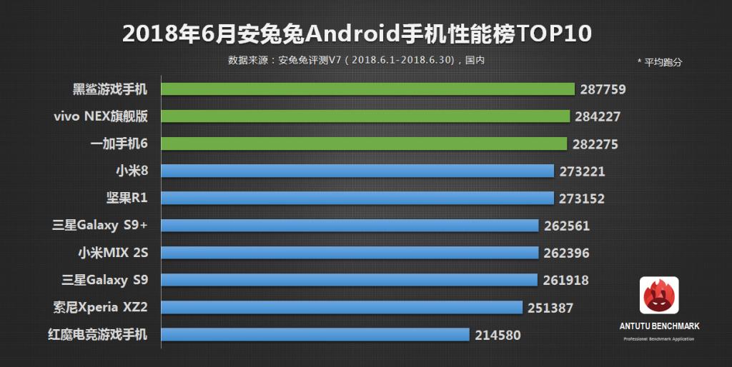 top 10 smartphones android junio