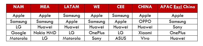 Posición de OnePlus según Counterpoint research