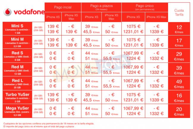 Preventa iPhone Xs y Xs Max Vodafone