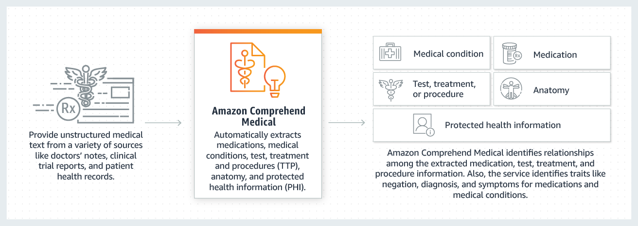 Amazon Comprehend Medical - Cómo funciona