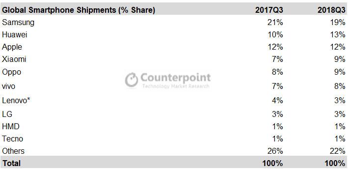 Envíos globales de Smartphones y cuota de mercado según counterpoint research