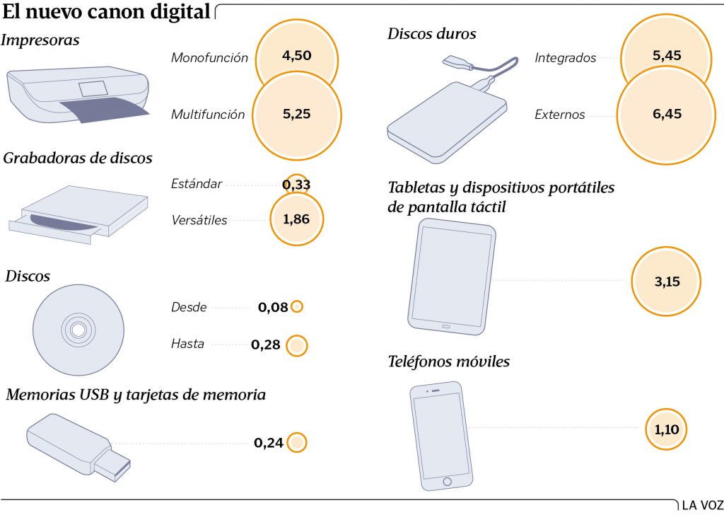 Estas son las tasas del canon digital