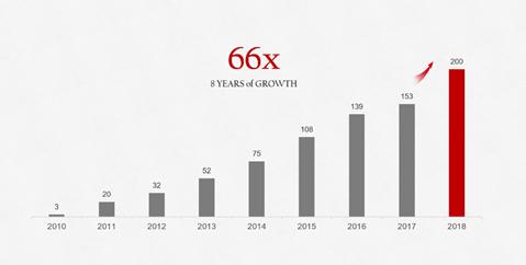Evolución de las ventas de smartphones de Huawei a nivel mundial