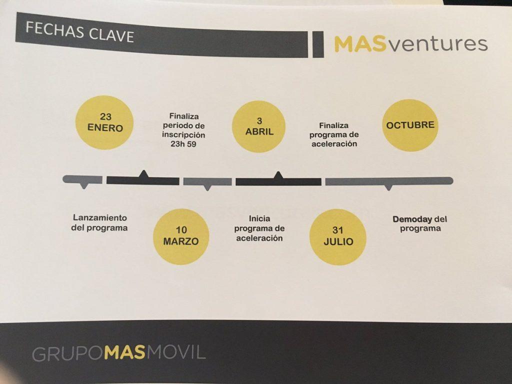 MASventures - Cómo participar