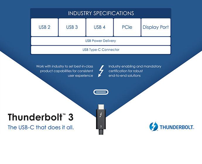 USB 4 - Especificaciones