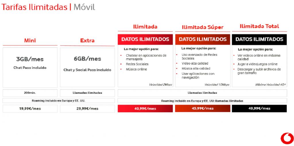 Planes móviles ilimitados de Vodafone