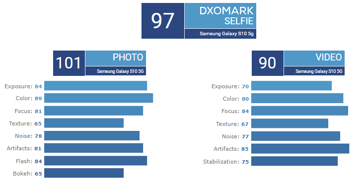 Puntuación del Samsung Galaxy S105G en DxOMark - cámara selfie