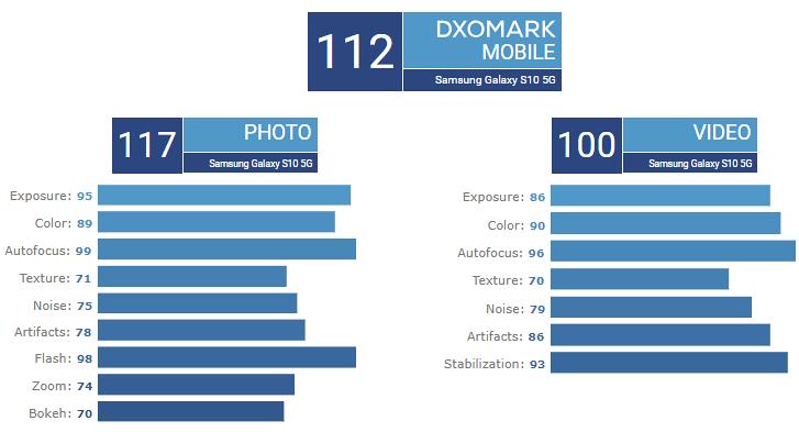 Puntuación del Samsung Galaxy S105G en DxOMark
