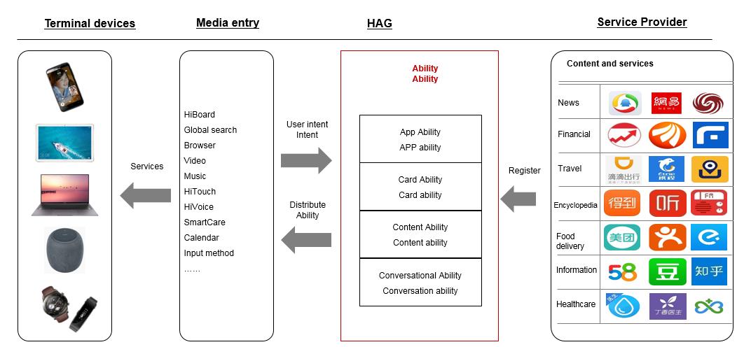 Huawei Ability Gallery - Funcionamiento