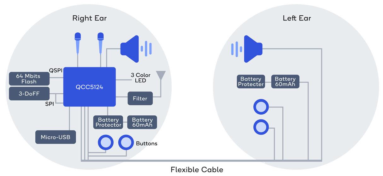 Plataforma de audífonos inteligentes de Qualcomm