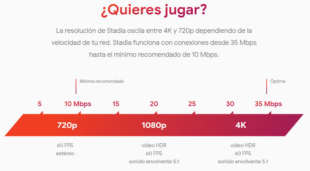 Google Stadia - Requisitos