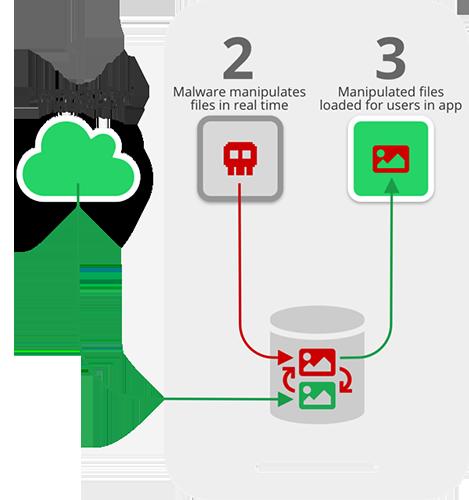 Así es cómo funciona el Media File Jacking