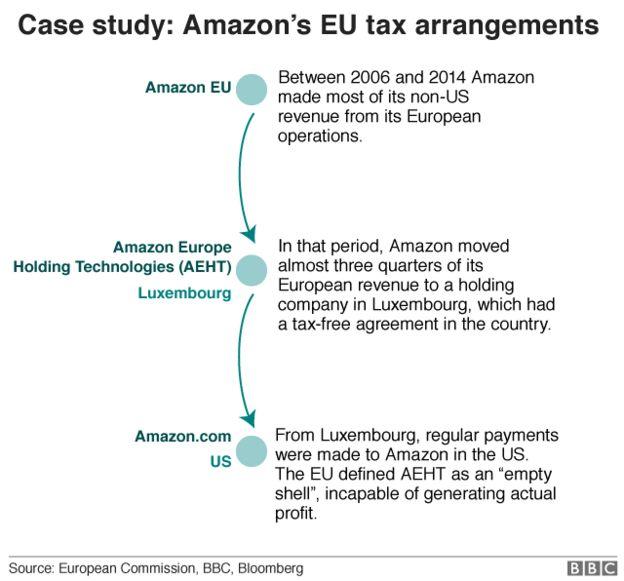 Esquema de cómo Amazon UK ha evadido impuestos