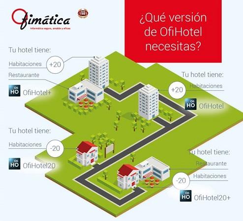 Software para hotel