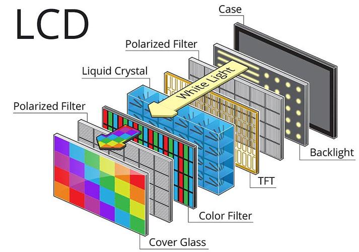 Funcionamiento de una pantalla LCD