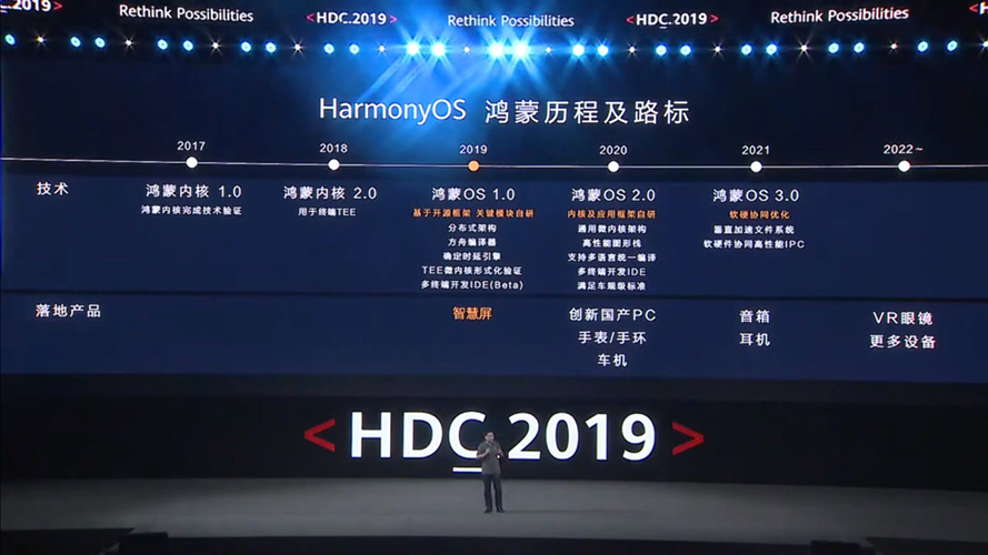 Harmony OS - Roadmap