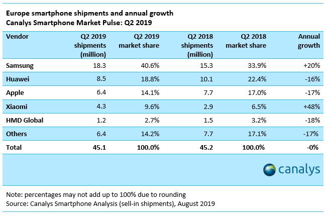 Reporte de Canalys - Envíos de smartphones durante el segundo trimestre del 2019 en Europa