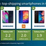 Samsung y Xiaomi ganan tracción en Europa durante el 2do trimestre de 2019
