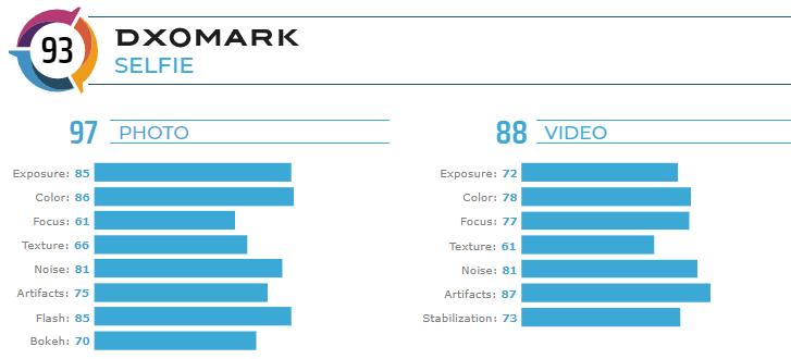 El Huawei Mate 30 Pro - DxOMark Cámara frontal