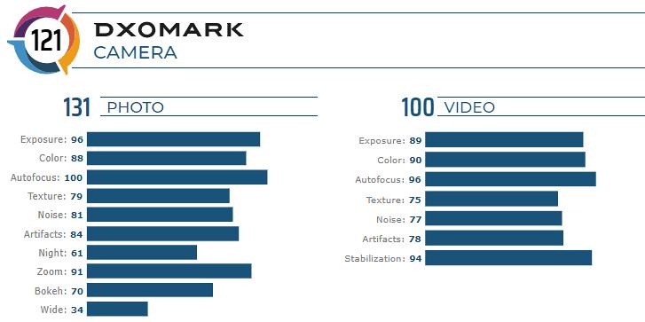 El Huawei Mate 30 Pro - DxOMark Cámara trasera