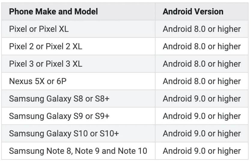 Todos los móviles compatibles con la versión inalámbrica de Android Auto