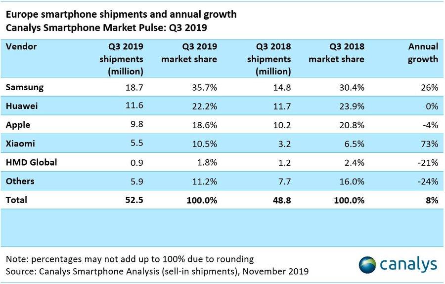 Envíos de Smartphones durante el tercer trimestre de 2019 en Europa - Imagen vía Canalys