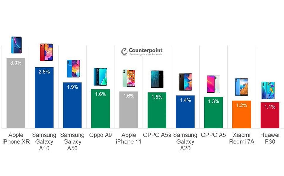 smartphones mas vendidos q3 2019 counterpoint