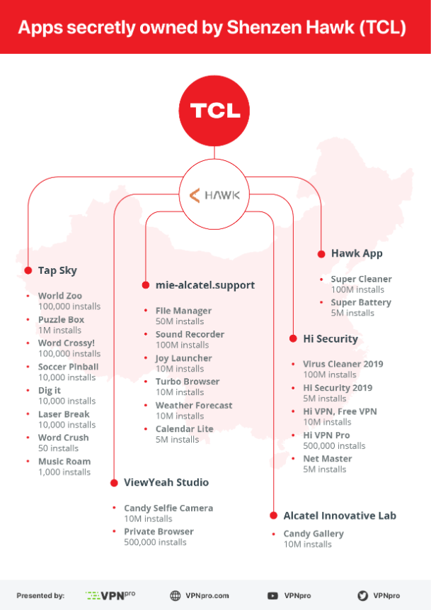 Apps pertencientes a Shenzhen Hawk, TCL y China