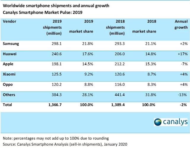Envíos de Smartphones durante el 2019 - Canalys