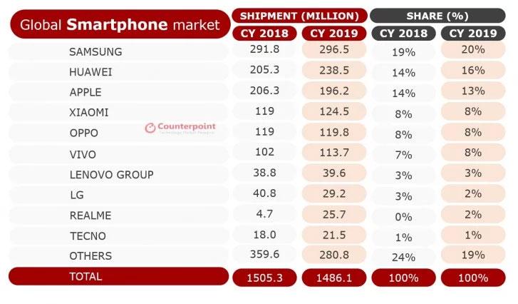 Envíos de Smartphones durante el 2019 - Counterpoint
