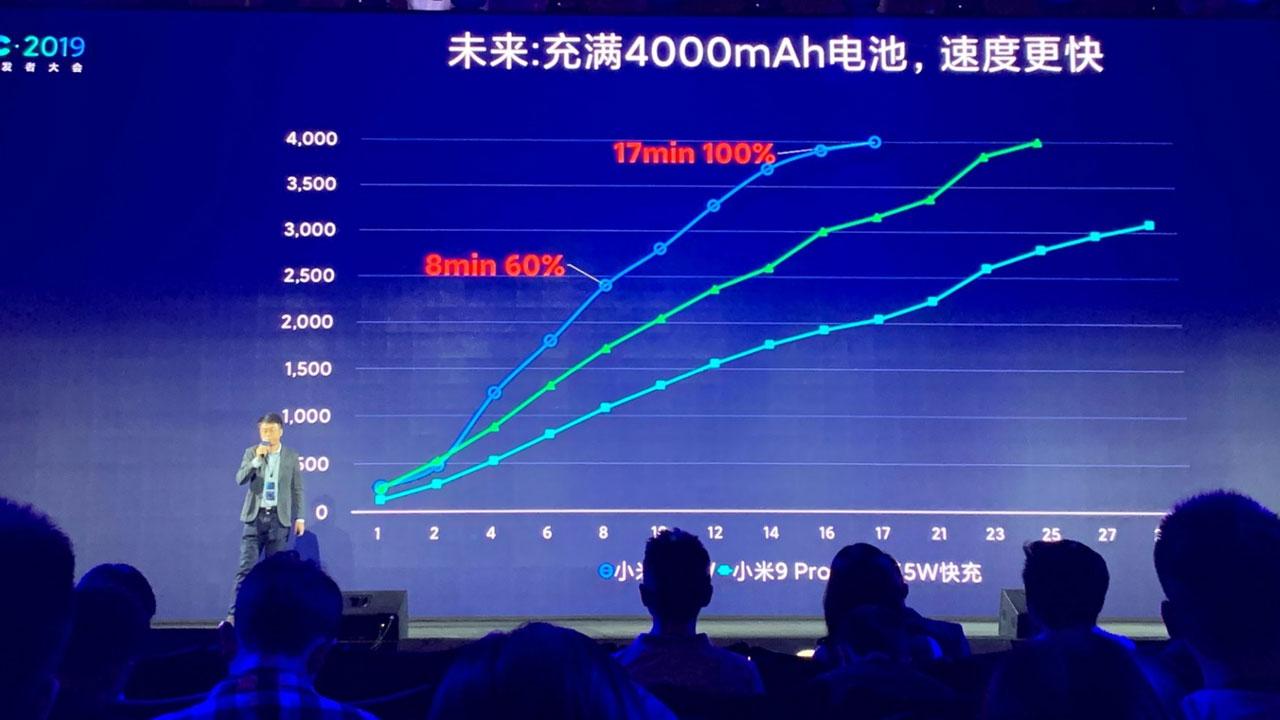 Xiaomi revela más detalles de su carga súper rápida de 100 vatios