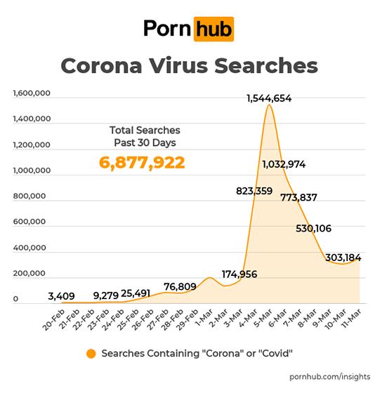 Búsquedas de Coronavirus en Pornhub