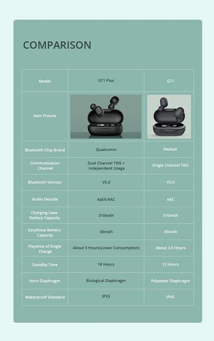 Haylou GT1 Plus, comparativa