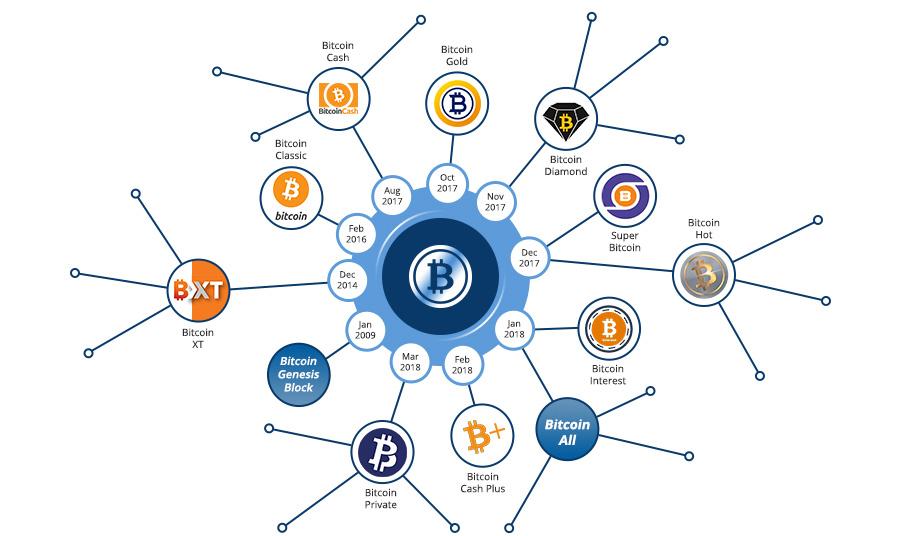 Bitcoin Forks - Imagen vía Bitcoin Market Journal 1