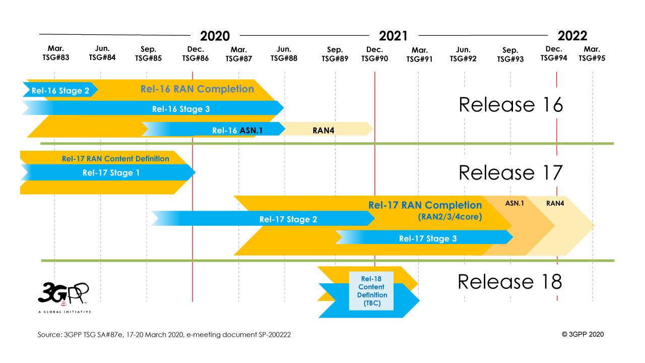 El 5G evoluciona con el Release 16 del 3GPP