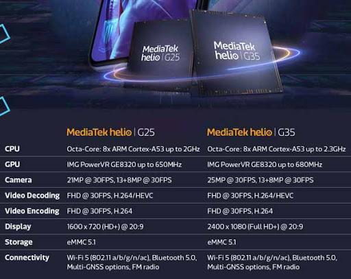 MediaTek Helio G25 y G35