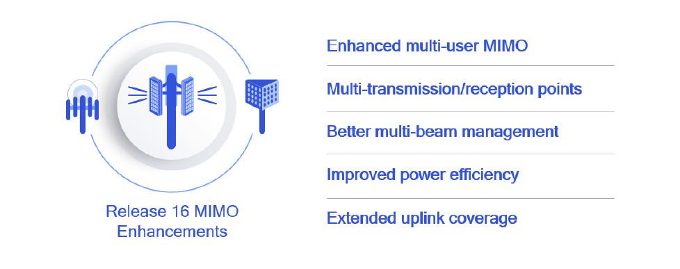 Mejoras a la tecnología MIMO - Release 16