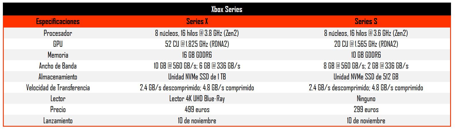 Diferencias principales entre la Xbox Series X y Xbox Series S - Imagen vía 3DJuegos