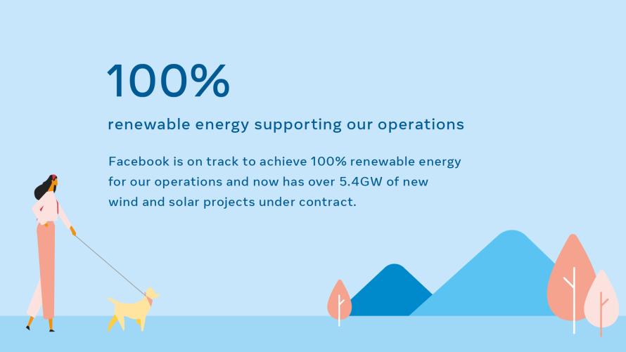 Facebook - Huella de carbono para 2030