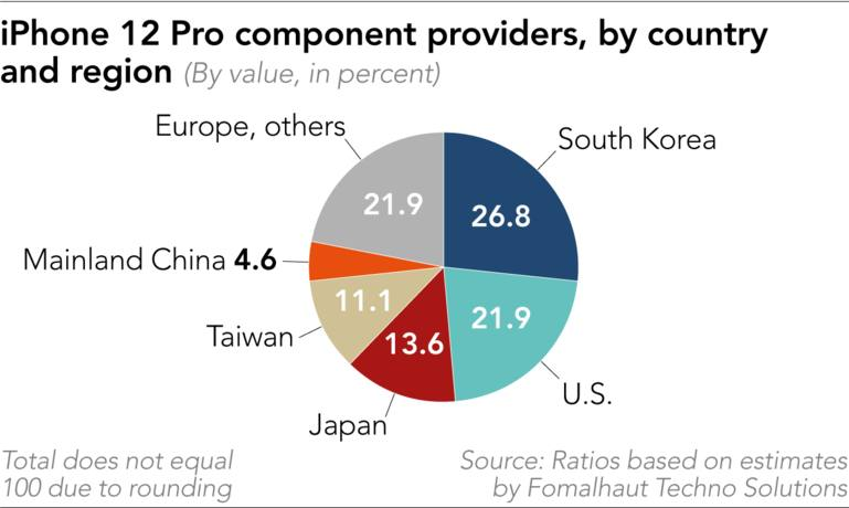 iPhone 12 Pro - Proveedores de componentes por país y región