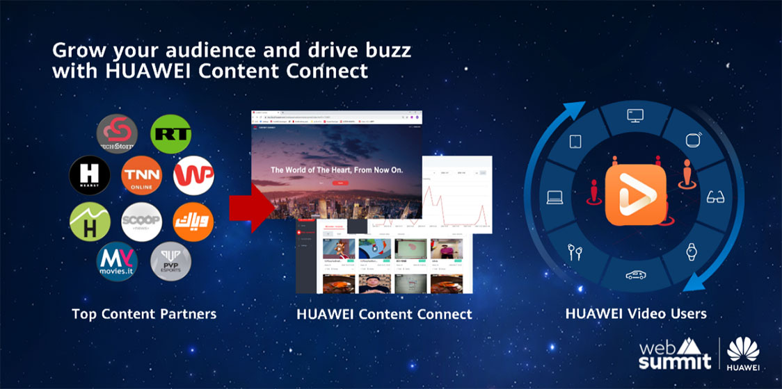 Content Connect
