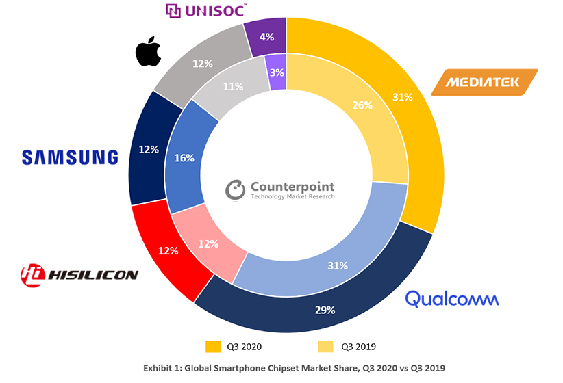 Cuota de mercado de MediaTek en T3 2020 - Imagen vía CounterPoint Research