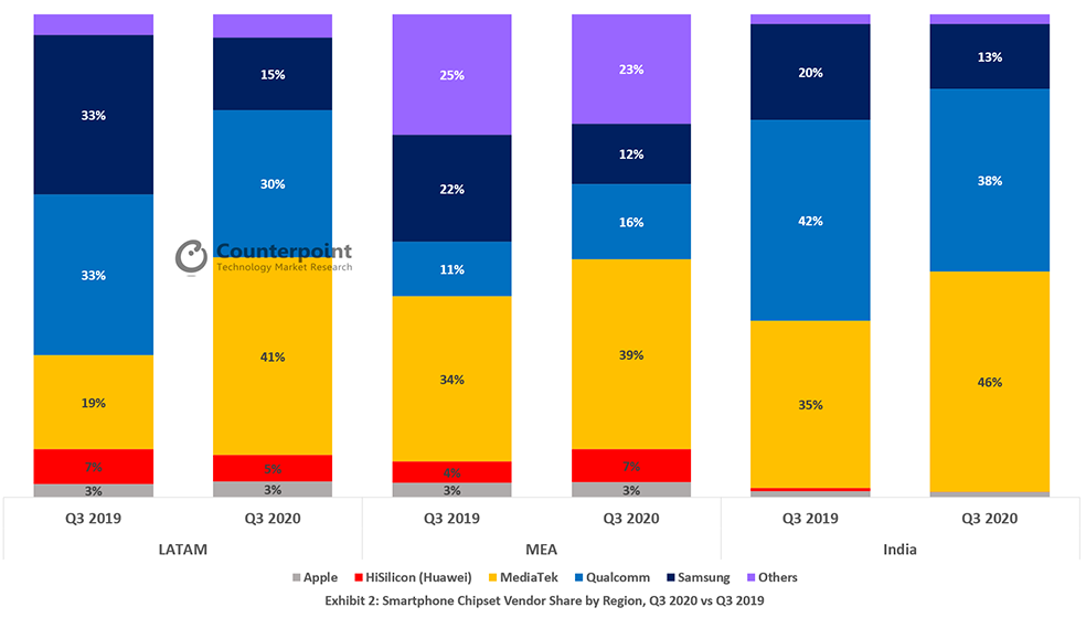 Cuota de mercado de proveedores de Socs para móviles - Imagen vía CounterPoint Research