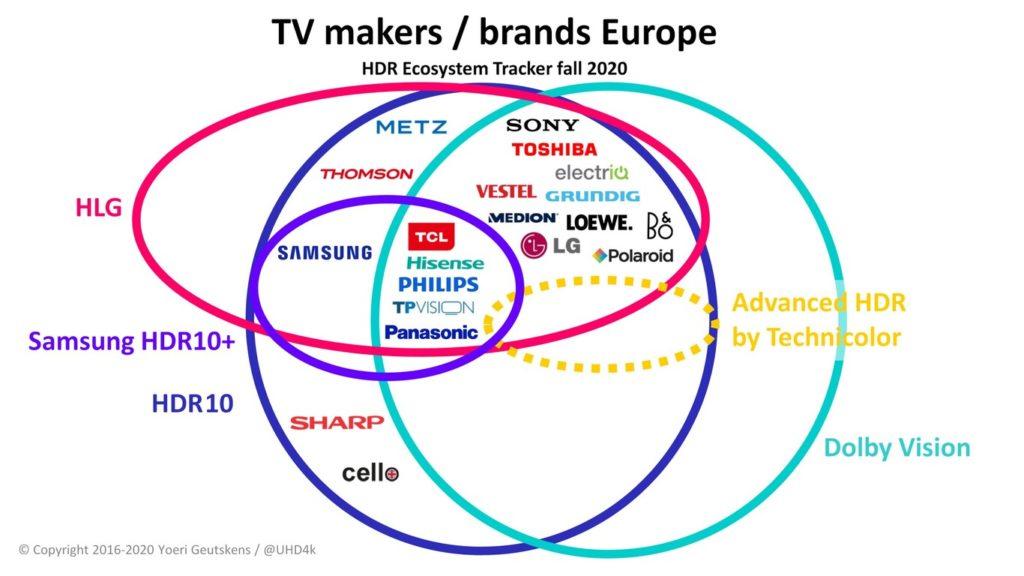 Fabricantes de TV en Europa