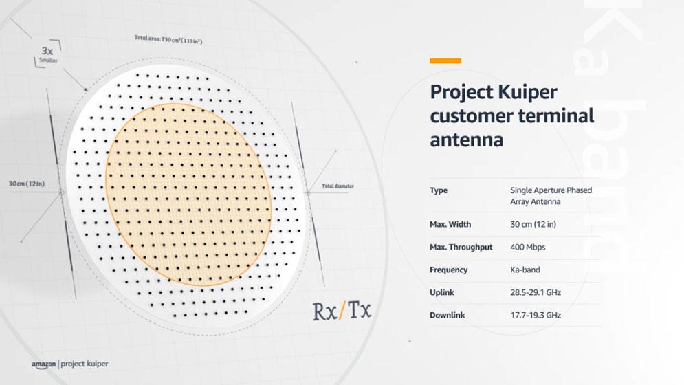 Project Kuiper - Terminal para los clientes
