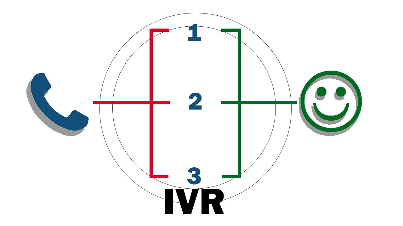 Cómo mejorar el servicio al cliente tal como nos indican en los servicios de IVR de ITILCom - Destacada